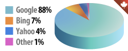 Search Engine Market Share in Canada